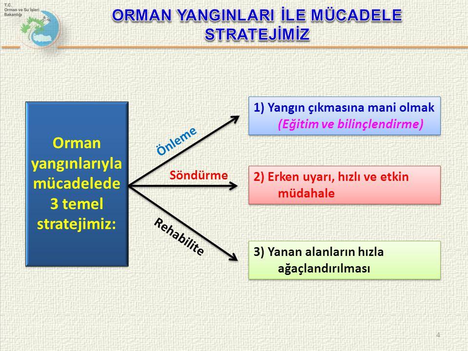 15 Ülke genelinde, Araç takip ve yangın yönetim sistemi kurulmuştur.