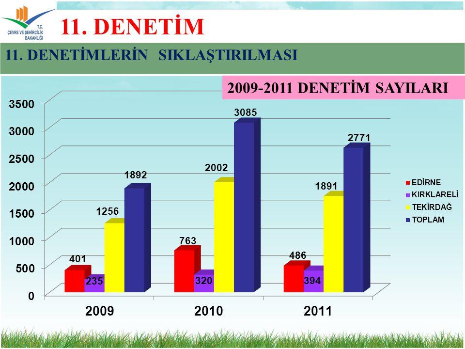 11. DENETİM 11. DENETİMLERİN SIKLAŞTIRILMASI 2009-2011 DENETİM SAYILARI
