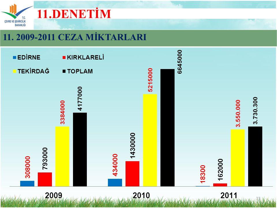 11.DENETİM 33 11. 2009-2011 CEZA MİKTARLARI