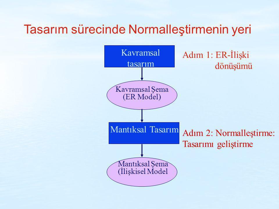 Tasarım sürecinde Normalleştirmenin yeri Kavramsal tasarım Kavramsal Şema (ER Model) Mantıksal Tasarım Mantıksal Şema (İlişkisel Model Adım 1: ER-İliş