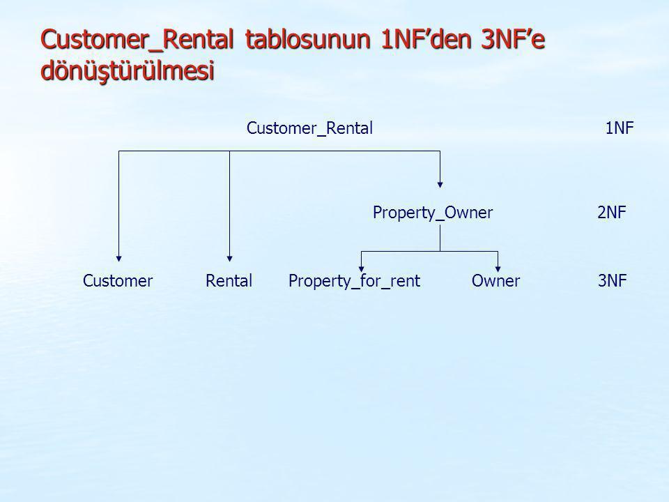 Customer_Rental tablosunun 1NF'den 3NF'e dönüştürülmesi Customer_Rental Customer Rental Property_for_rent Owner 3NF Property_Owner 2NF 1NF