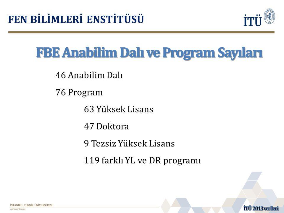 46 Anabilim Dalı 76 Program 63 Yüksek Lisans 47 Doktora 9 Tezsiz Yüksek Lisans 119 farklı YL ve DR programı