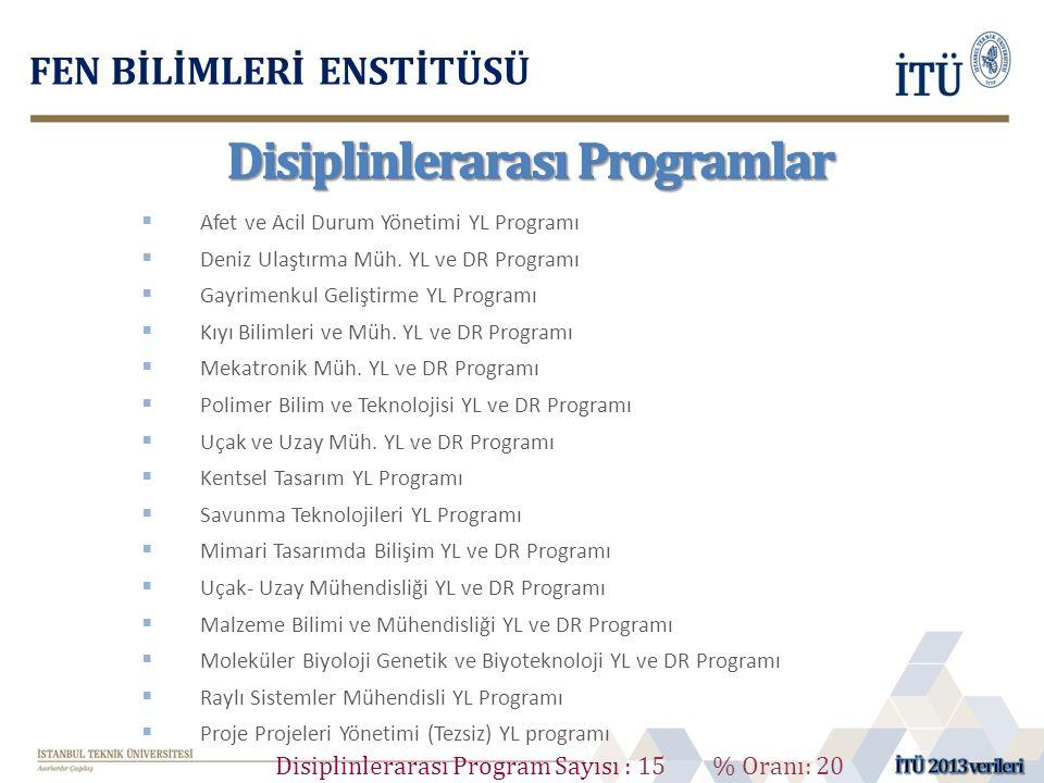Disiplinlerarası Program Sayısı : 15 % Oranı: 20  Afet ve Acil Durum Yönetimi YL Programı  Deniz Ulaştırma Müh. YL ve DR Programı  Gayrimenkul Geli