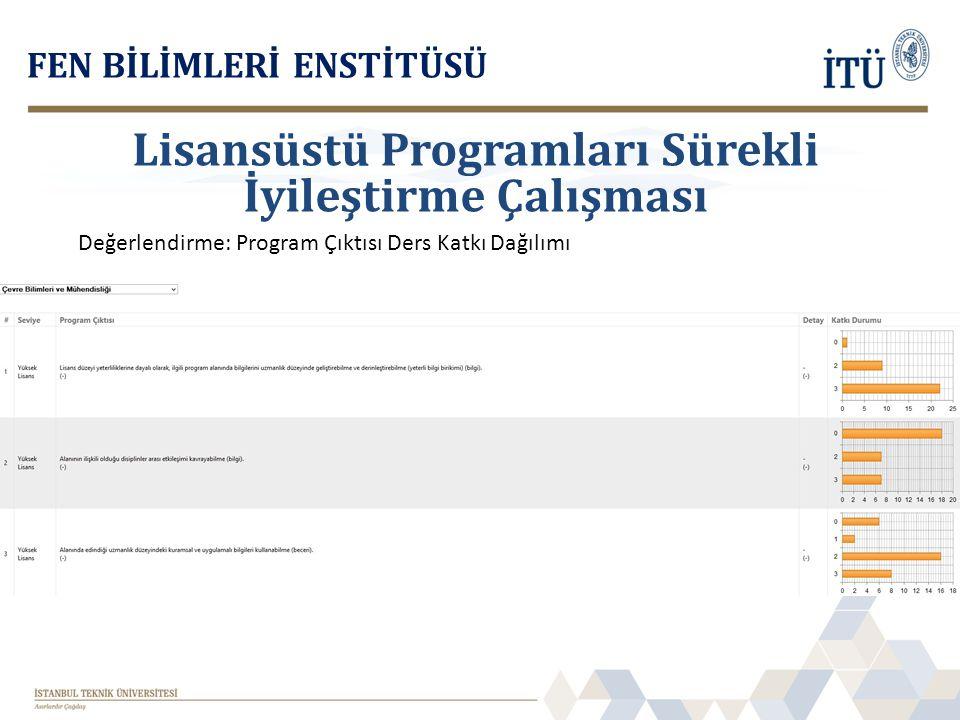FEN BİLİMLERİ ENSTİTÜSÜ Değerlendirme: Program Çıktısı Ders Katkı Dağılımı Lisansüstü Programları Sürekli İyileştirme Çalışması