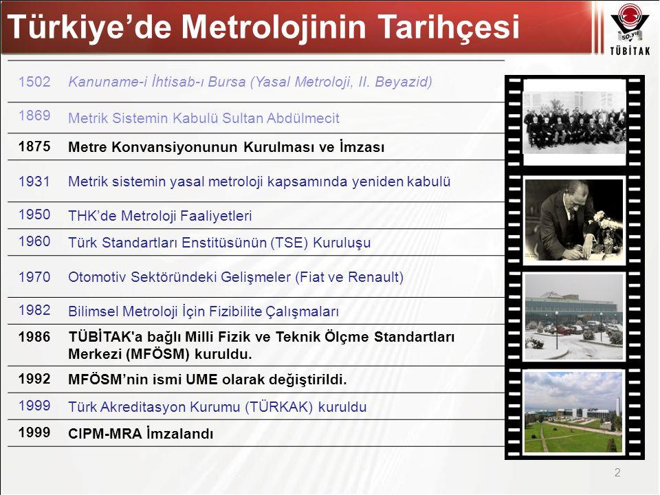 Asıl başlık stili için tıklatın Türkiye'de Metrolojinin Tarihçesi 2 1502Kanuname-i İhtisab-ı Bursa (Yasal Metroloji, II. Beyazid) 1869 Metrik Sistemin