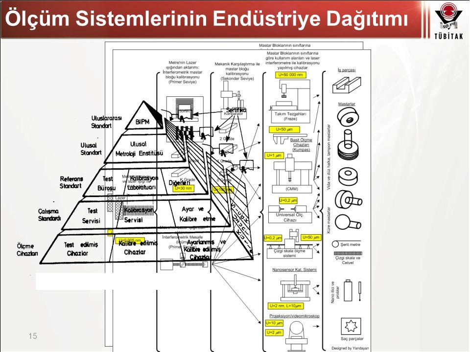 Asıl başlık stili için tıklatın Ölçüm Sistemlerinin Endüstriye Dağıtımı 15