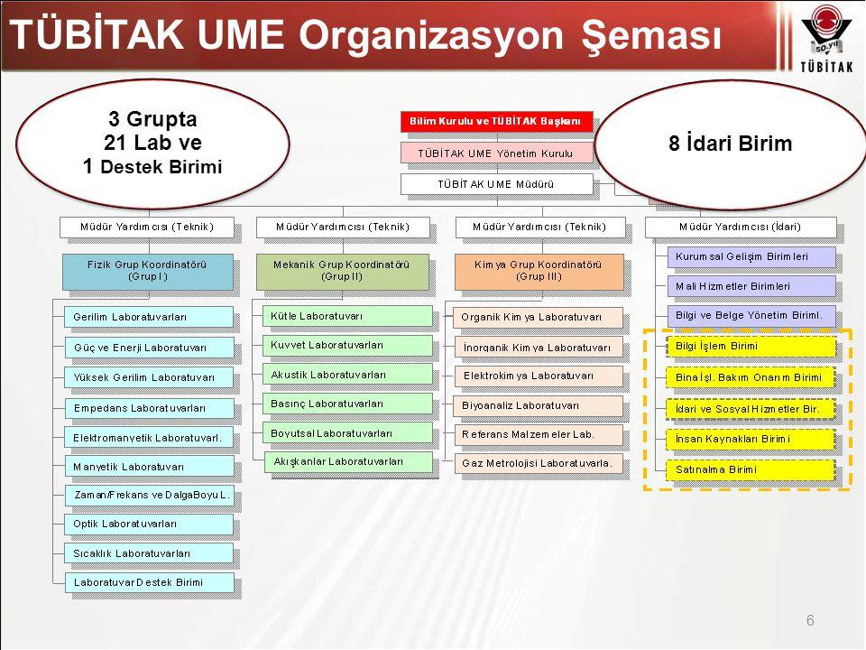 Asıl başlık stili için tıklatın TÜBİTAK UME Organizasyon Şeması 6 3 Grupta 21 Lab ve 1 Destek Birimi 8 İdari Birim