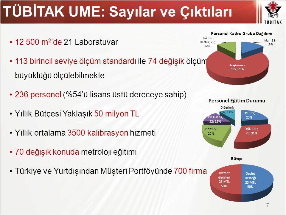 Asıl başlık stili için tıklatın TÜBİTAK UME: Sayılar ve Çıktıları 7 12 500 m 2 'de 21 Laboratuvar 113 birincil seviye ölçüm standardı ile 74 değişik ö