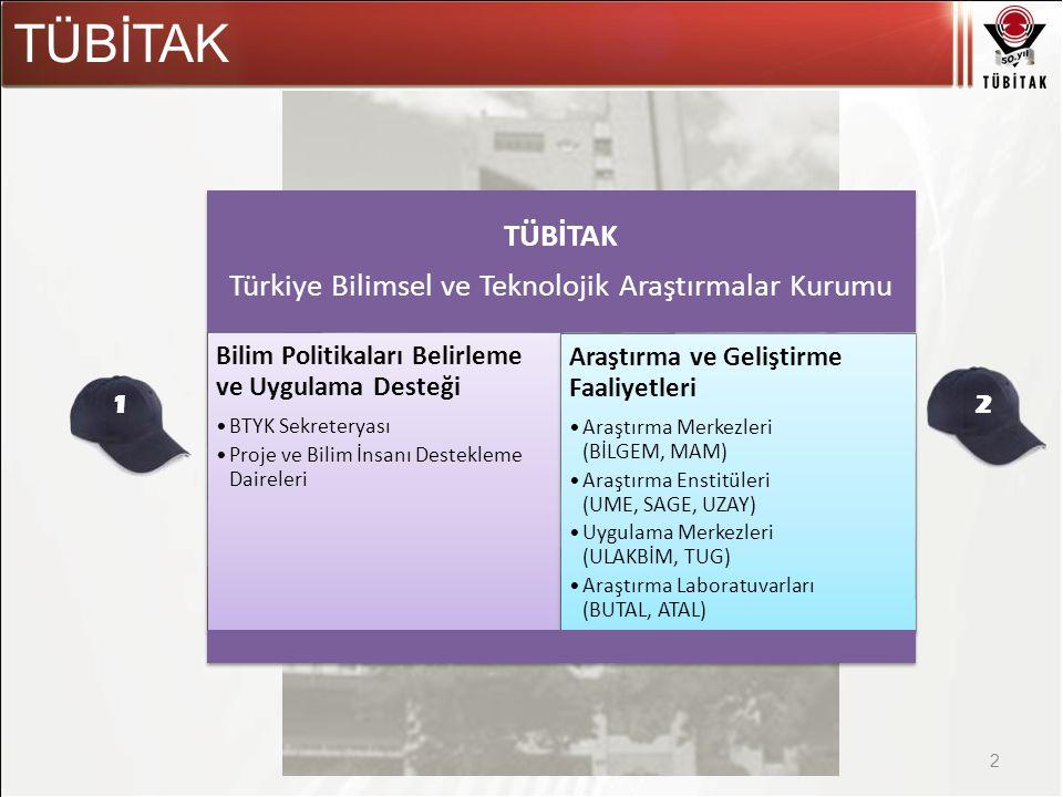 Asıl başlık stili için tıklatın TÜBİTAK 2 Türkiye Bilimsel ve Teknolojik Araştırmalar Kurumu Bilim Politikaları Belirleme ve Uygulama Desteği BTYK Sekreteryası Proje ve Bilim İnsanı Destekleme Daireleri Araştırma ve Geliştirme Faaliyetleri Araştırma Merkezleri (BİLGEM, MAM) Araştırma Enstitüleri (UME, SAGE, UZAY) Uygulama Merkezleri (ULAKBİM, TUG) Araştırma Laboratuvarları (BUTAL, ATAL) 21