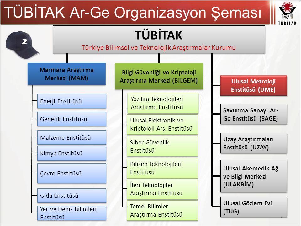 Asıl başlık stili için tıklatın TÜBİTAK Ar-Ge Organizasyon Şeması 3 TÜBİTAK Türkiye Bilimsel ve Teknolojik Araştırmalar Kurumu TÜBİTAK Türkiye Bilimse