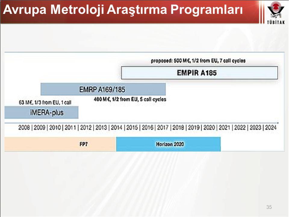 Asıl başlık stili için tıklatın 35 Avrupa Metroloji Araştırma Programları