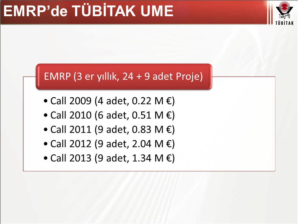 Asıl başlık stili için tıklatın EMRP'de TÜBİTAK UME Call 2009 (4 adet, 0.22 M €) Call 2010 (6 adet, 0.51 M €) Call 2011 (9 adet, 0.83 M €) Call 2012 (9 adet, 2.04 M €) Call 2013 (9 adet, 1.34 M €) EMRP (3 er yıllık, 24 + 9 adet Proje)