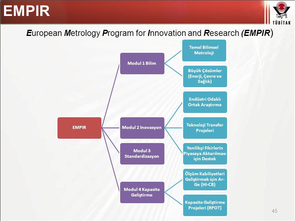 Asıl başlık stili için tıklatın 45 EMPIR Modul 1 Bilim Temel Bilimsel Metroloji Büyük Çözümler (Enerji, Çevre ve Sağlık) Modul 2 Inovasyon Endüstri Odaklı Ortak Araştırma Teknoloji Transfer Projeleri Yenilikçi Fikirlerin Piyasaya Aktarılması için Destek Modul 3 Standardizasyon Modul 4 Kapasite Geliştirme Ölçüm Kabiliyetleri Geliştirmek için Ar- Ge (HI-CB) Kapasite Geliştirme Projeleri (RPOT) European Metrology Program for Innovation and Research (EMPIR )