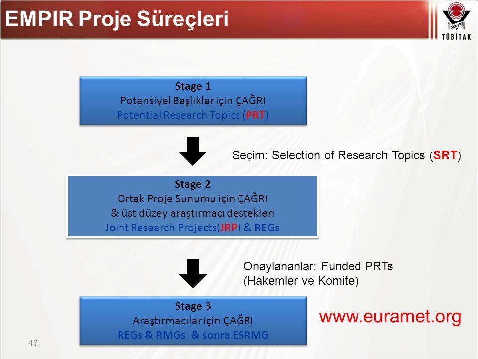 Asıl başlık stili için tıklatın 48 EMPIR Proje Süreçleri Stage 1 Potansiyel Başlıklar için ÇAĞRI Potential Research Topics (PRT) Stage 1 Potansiyel Başlıklar için ÇAĞRI Potential Research Topics (PRT) Stage 2 Ortak Proje Sunumu için ÇAĞRI & üst düzey araştırmacı destekleri Joint Research Projects(JRP) & REGs Stage 2 Ortak Proje Sunumu için ÇAĞRI & üst düzey araştırmacı destekleri Joint Research Projects(JRP) & REGs Stage 3 Araştırmacılar için ÇAĞRI REGs & RMGs & sonra ESRMG Stage 3 Araştırmacılar için ÇAĞRI REGs & RMGs & sonra ESRMG Seçim: Selection of Research Topics (SRT) Onaylananlar: Funded PRTs (Hakemler ve Komite) www.euramet.org
