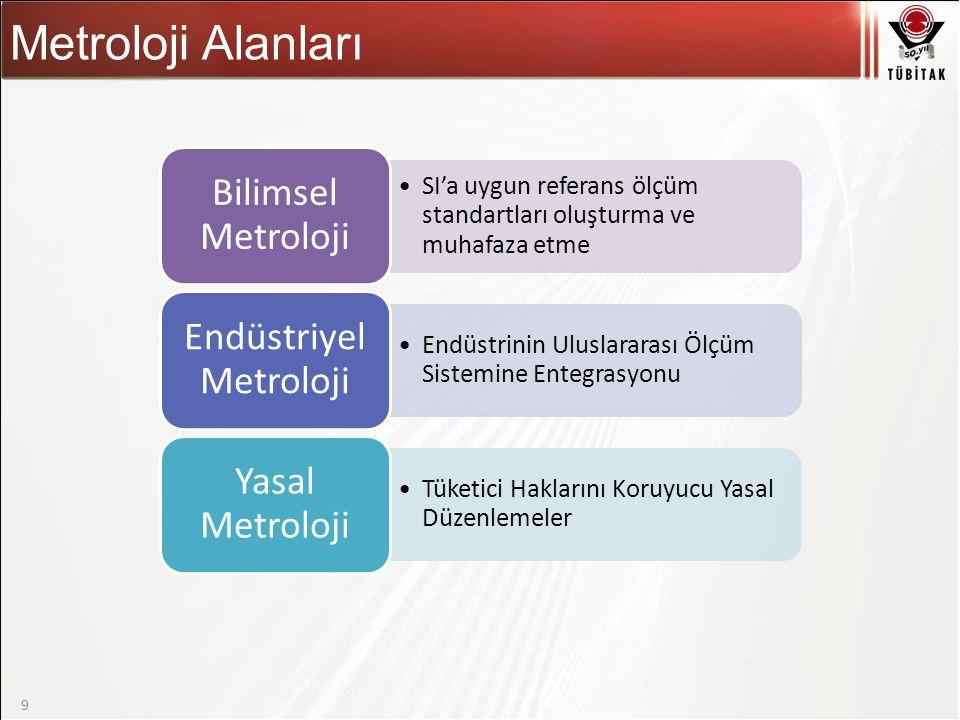 Asıl başlık stili için tıklatın 9 Metroloji Alanları SI'a uygun referans ölçüm standartları oluşturma ve muhafaza etme Bilimsel Metroloji Endüstrinin