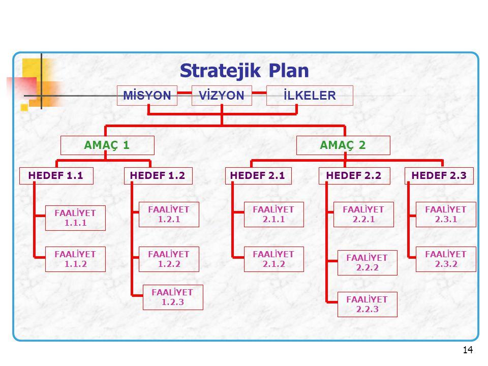 14. Stratejik Plan MİSYONVİZYONİLKELER AMAÇ 2AMAÇ 1 HEDEF 1.2HEDEF 1.1HEDEF 2.1HEDEF 2.2HEDEF 2.3 FAAL İ YET 1.1.2 FAAL İ YET 1.2.3 FAAL İ YET 1.2.2 F