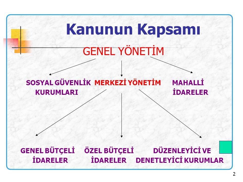3 Genel bütçeli idareler Bakanlıklar-TMMM Cumhurbaşkanlığı- Sayıştay- Danıştay- Emniyet Gn.