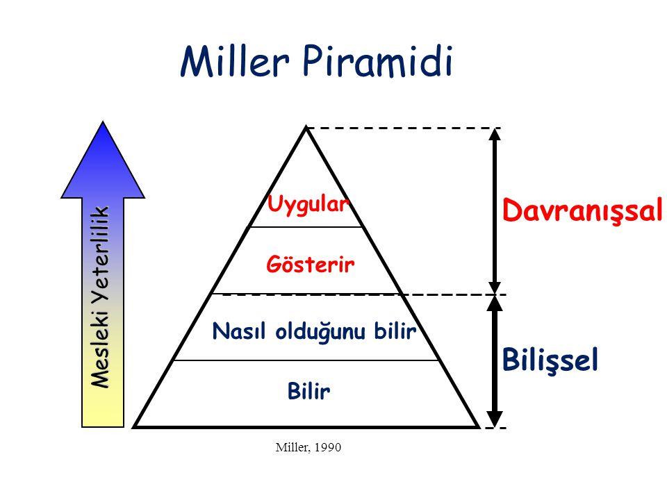Miller Piramidi Miller, 1990 Bilir Gösterir Nasıl olduğunu bilir Uygular Bilişsel Davranışsal Mesleki Yeterlilik
