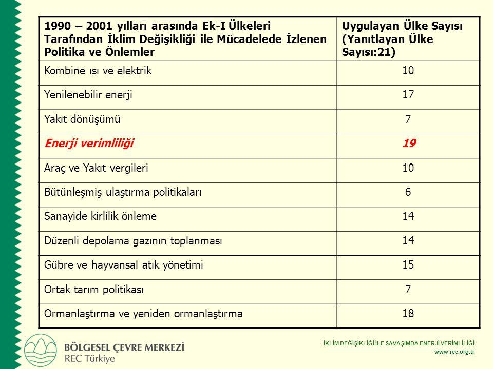 İKLİM DEĞİŞİKLİĞİ İLE SAVAŞIMDA ENERJİ VERİMLİLİĞİ www.rec.org.tr 1990 – 2001 yılları arasında Ek-I Ülkeleri Tarafından İklim Değişikliği ile Mücadele