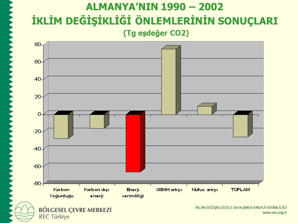İKLİM DEĞİŞİKLİĞİ İLE SAVAŞIMDA ENERJİ VERİMLİLİĞİ www.rec.org.tr ALMANYA'NIN 1990 – 2002 İKLİM DEĞİŞİKLİĞİ ÖNLEMLERİNİN SONUÇLARI (Tg eşdeğer CO2)