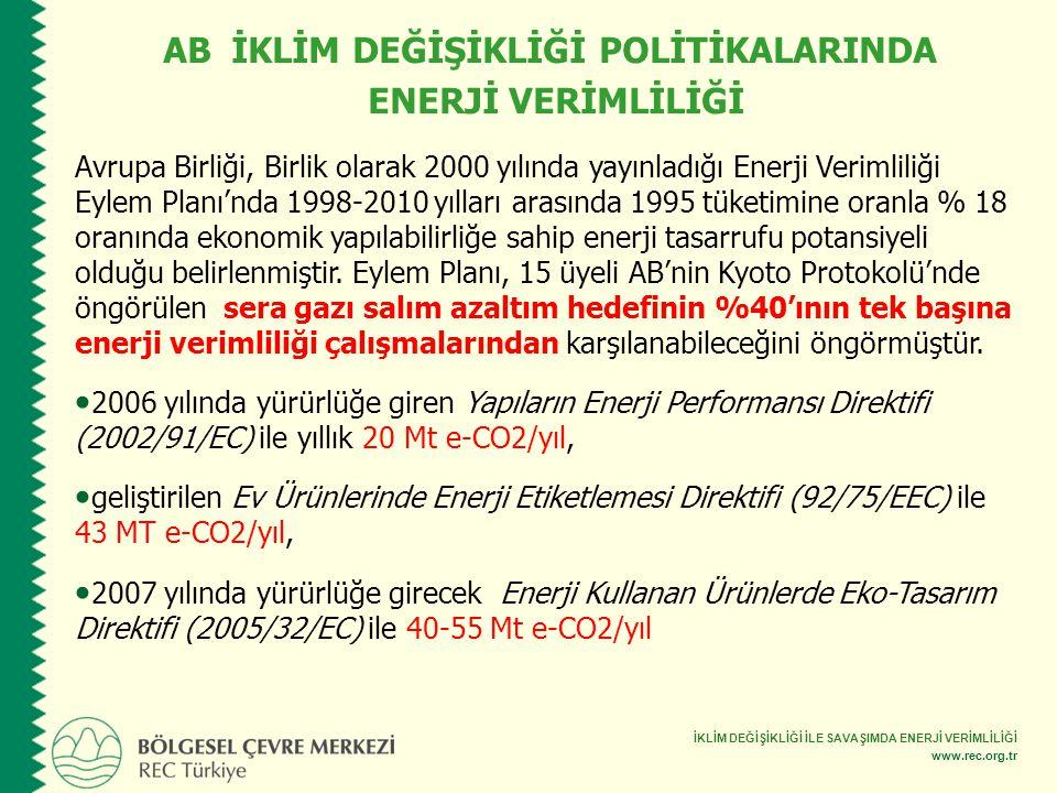 İKLİM DEĞİŞİKLİĞİ İLE SAVAŞIMDA ENERJİ VERİMLİLİĞİ www.rec.org.tr Avrupa Birliği, Birlik olarak 2000 yılında yayınladığı Enerji Verimliliği Eylem Plan