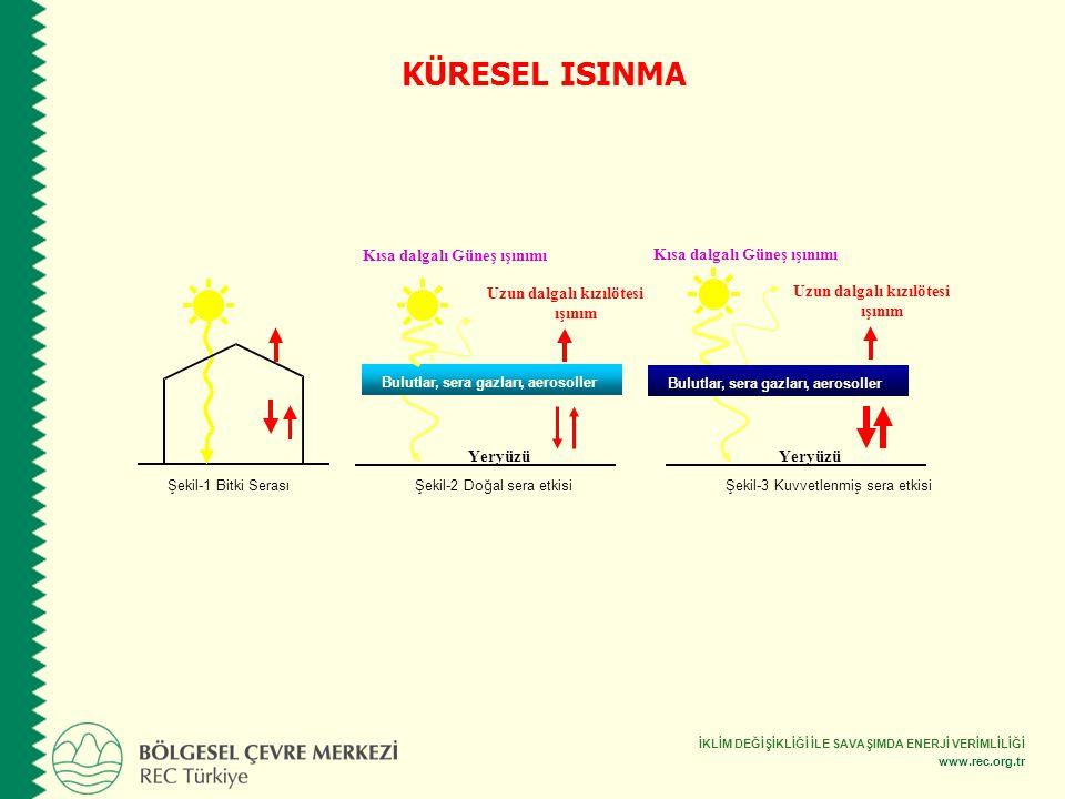 İKLİM DEĞİŞİKLİĞİ İLE SAVAŞIMDA ENERJİ VERİMLİLİĞİ www.rec.org.tr Şekil-3 Kuvvetlenmiş sera etkisi Yeryüzü Bulutlar, seragazlarıaerosoller Kısa dalgal