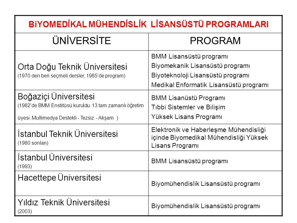 BMM SEÇMELİ DERSLER VEREN EĞİTİM KURUMLARI ÜNİVERSİTE / BÖLÜMDERSLER Ankara Üniversitesi / Elektrik ve Elektronik Mühendisliği Bölümü Biyomedikal Enstrümantasyon, Tıbbi Görüntüleme Fatih Üniversitesi / Elektrik ve Elektronik Mühendisliği Bölümü BMM'nin temelleri, Tıbbi Görüntüleme Sistemleri Gaziantep Üniversitesi / Elektrik ve Elektronik Mühendisliği Bölümü BMM'ye Giriş I&II Hacettepe Üniversitesi / Elektrik ve Elektronik Mühendisliği Bölümü Biyomedikal Mühendisliğin Temelleri, Tıbbi Görüntüleme Temelleri, Biyomedikal Sinyal İşleme, Biyoelektrik Bilkent Üniversitesi / Elektrik ve Elektronik Mühendisliği Bölümü Biyomedikal Sinyaller ve Enstrümantasyon, Tıbbi Görüntüleme, Manyetik Rezonans Görüntülemeye Giriş Ege Üniversitesi / Elektrik ve Elektronik Mühendisliği Bölümü Biyomedikal Elektronik Dokuz Eylül Üniversitesi / Elektrik ve Elektronik Mühendisliği Bölümü Biyomedikal Mühendiskiğin Temelleri Gazi Üniversitesi / Elektrik ve Elektronik Mühendisliği Bölümü Biyomedikal Mühendisliğine Giriş, Tıbbi Görüntüleme Sistemleri Kadir Has Üniversitesi / Elektrik ve Elektronik Mühendisliği Bölümü Biyomedikal Elektronik Karadeniz Teknik Üniversitesi / Elektrik ve Elektronik Mühendisliği Bölümü Tıbbi Elektronik, Tıbbi Görüntüleme Sistemleri