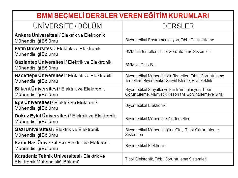 BİYOMEDİKAL CİHAZ TEKNOLOJİSİ MESLEK YÜKSEK OKULLARI (2 ve 4 yıllık) (2004 ÖSYS klavuzundan) ÜNİVERSİTE YILDA ALINAN ÖĞRENCİ Başkent Üniversitesi (4 yıllık)30 Fatih Üniversitesi15 Akdeniz Üniversitesi40,40iö Fırat Üniversitesi40 Gaziantep Üniversitesi30 İstanbul Üniversitesi60 Marmara Üniversitesi30 Dokuz Eylül Üniversitesi30 Ege Üniversitesi40,40iö Erciyes Üniversitesi20 Gaziosmanpaşa Üniversitesi (Tokat)35 Karadeniz Teknik Üniversitesi35 Karaelmas Üniversitesi (Zonguldak)20 Toplam yıllık öğrenci505 YÖK/Dünya Bankası projesi – 1990