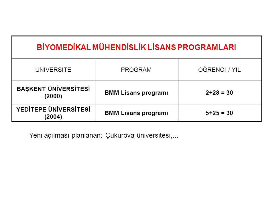 BMM ve BCT EĞİTİMİ - ÖZET Türkiye'deki 83 üniversiteden 23ünde BMM ve BCT ile ilgili eğitim faaliyetleri vardır.