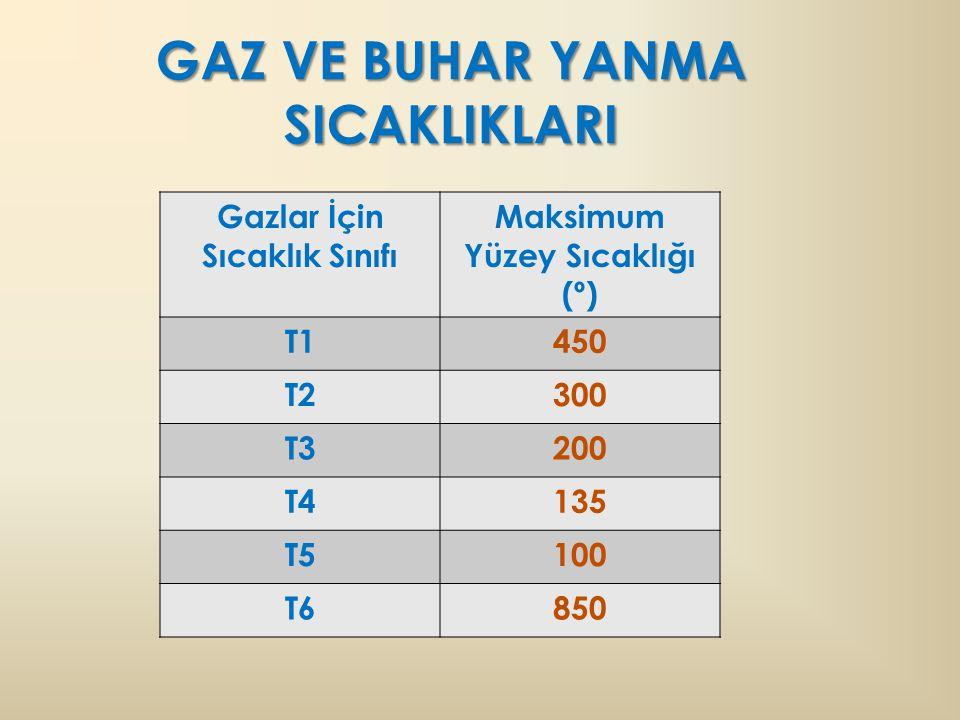 GAZ VE BUHAR YANMA SICAKLIKLARI Gazlar İçin Sıcaklık Sınıfı Maksimum Yüzey Sıcaklığı (º) T1450 T2300 T3200 T4135 T5100 T6850