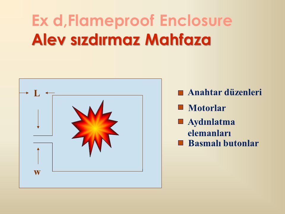 Alev sızdırmaz Mahfaza Ex d,Flameproof Enclosure Alev sızdırmaz Mahfaza w Motorlar L Aydınlatma elemanları Basmalı butonlar Anahtar düzenleri