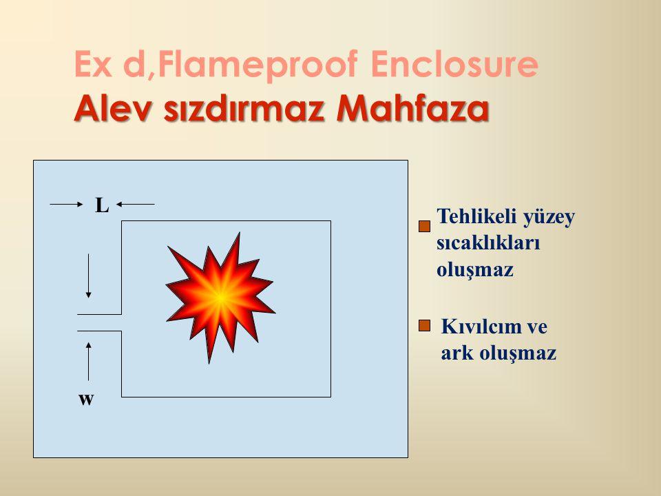 Alev sızdırmaz Mahfaza Ex d,Flameproof Enclosure Alev sızdırmaz Mahfaza w Tehlikeli yüzey sıcaklıkları oluşmaz Kıvılcım ve ark oluşmaz L