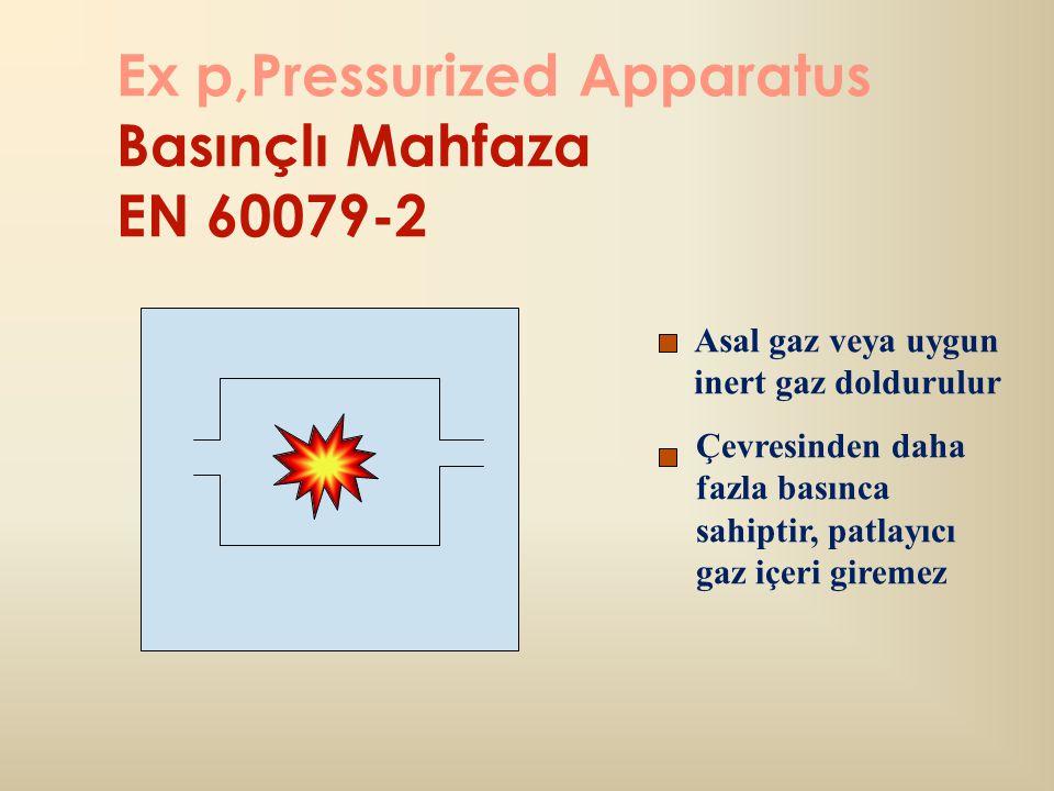 Ex p,Pressurized Apparatus Basınçlı Mahfaza EN 60079-2 Asal gaz veya uygun inert gaz doldurulur Çevresinden daha fazla basınca sahiptir, patlayıcı gaz içeri giremez