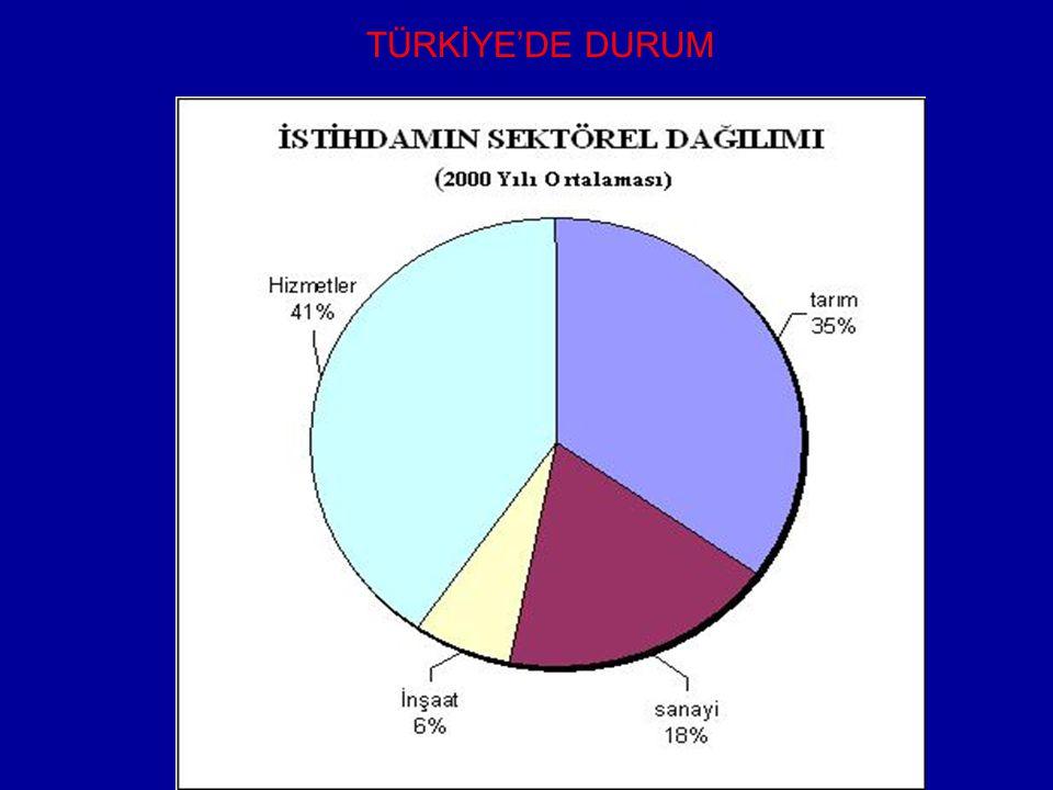 TÜRKİYE'DE DURUM