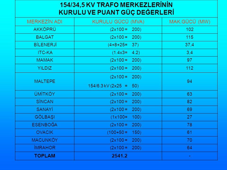 154/34,5 KV TRAFO MERKEZLERİNİN KURULU VE PUANT GÜÇ DEĞERLERİ MERKEZİN ADIKURULU GÜCÜ (MVA)MAK.GÜCÜ (MW) AKKÖPRÜ(2x100 =200)102 BALGAT(2x100 =200)115