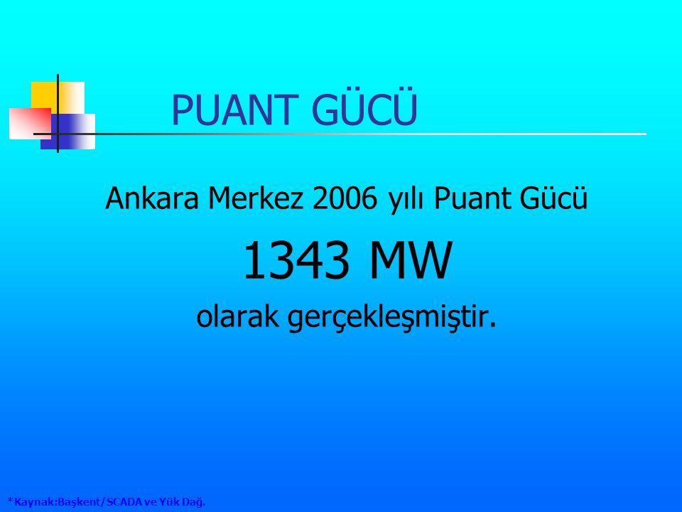 PUANT GÜCÜ Ankara Merkez 2006 yılı Puant Gücü 1343 MW olarak gerçekleşmiştir. *Kaynak:Başkent/SCADA ve Yük Dağ.