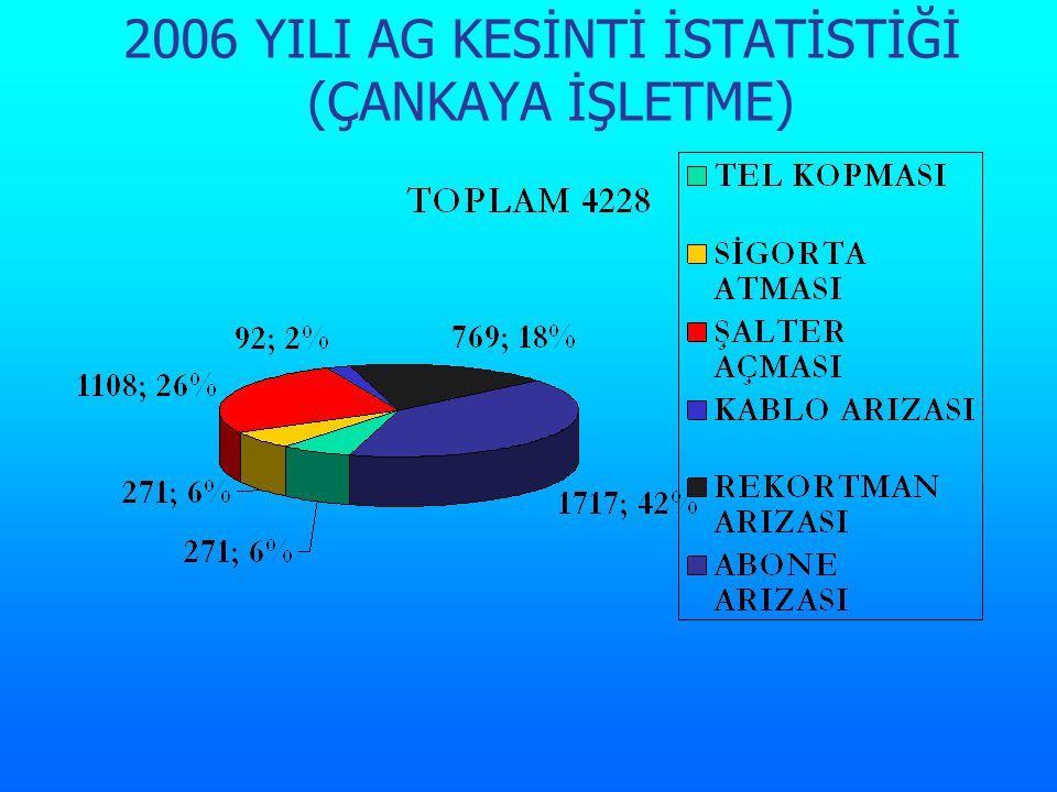 2006 YILI AG KESİNTİ İSTATİSTİĞİ (ÇANKAYA İŞLETME)