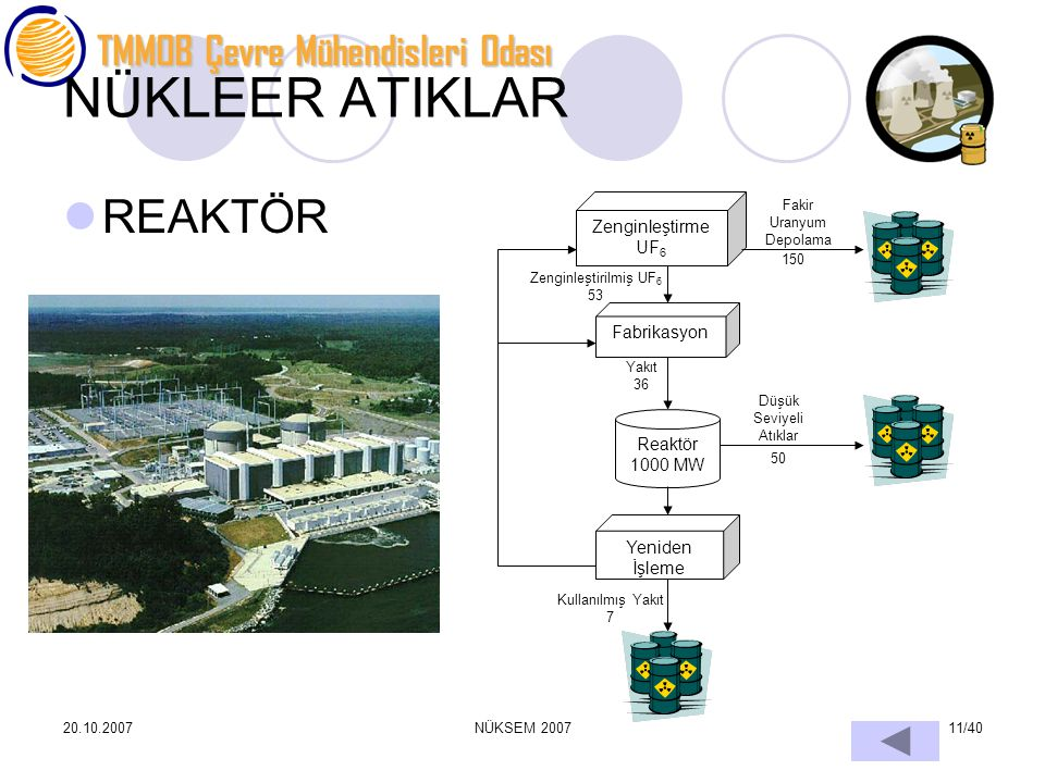 TMMOB Çevre Mühendisleri Odası 20.10.2007NÜKSEM 200711/40 NÜKLEER ATIKLAR REAKTÖR Zenginleştirme UF 6 Fakir Uranyum Depolama 150 Fabrikasyon Zenginleş