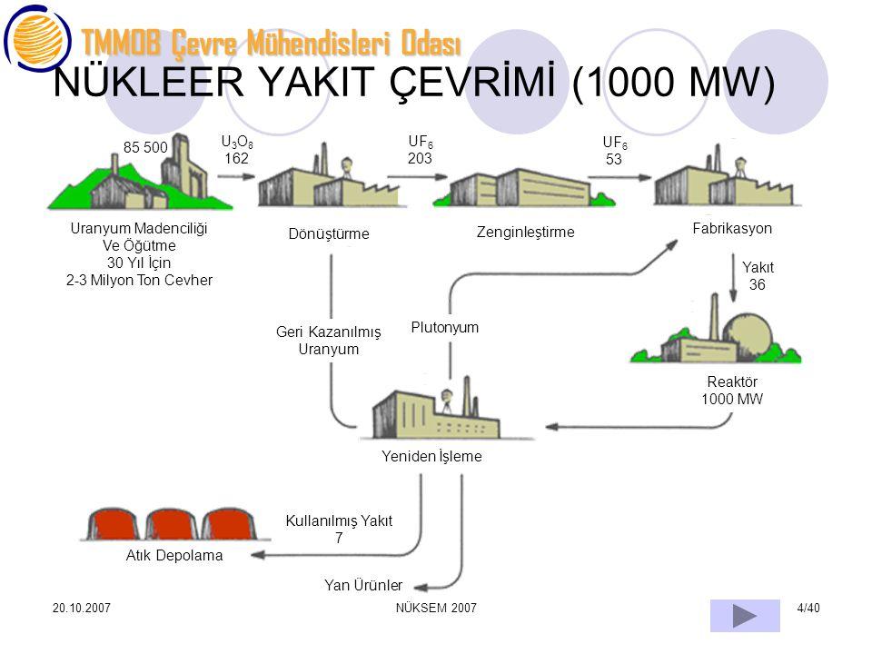TMMOB Çevre Mühendisleri Odası 20.10.2007NÜKSEM 20074/40 NÜKLEER YAKIT ÇEVRİMİ (1000 MW) Uranyum Madenciliği Ve Öğütme 30 Yıl İçin 2-3 Milyon Ton Cevh