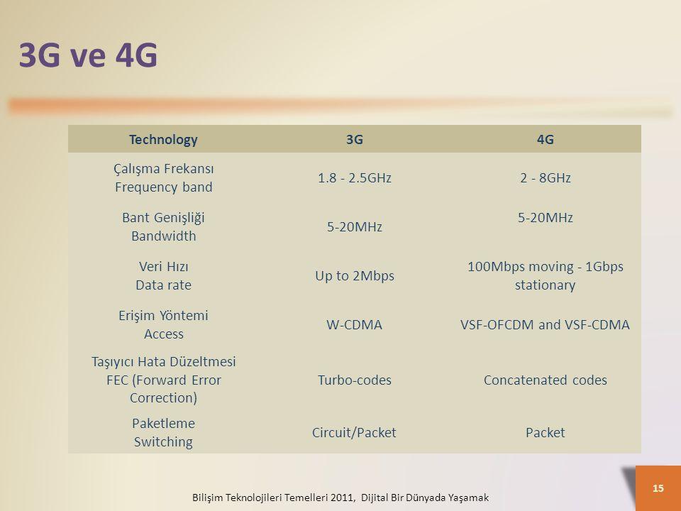 3G ve 4G Bilişim Teknolojileri Temelleri 2011, Dijital Bir Dünyada Yaşamak 15 Technology3G4G Çalışma Frekansı Frequency band 1.8 - 2.5GHz2 - 8GHz Bant Genişliği Bandwidth 5-20MHz Veri Hızı Data rate Up to 2Mbps 100Mbps moving - 1Gbps stationary Erişim Yöntemi Access W-CDMAVSF-OFCDM and VSF-CDMA Taşıyıcı Hata Düzeltmesi FEC (Forward Error Correction) Turbo-codesConcatenated codes Paketleme Switching Circuit/PacketPacket