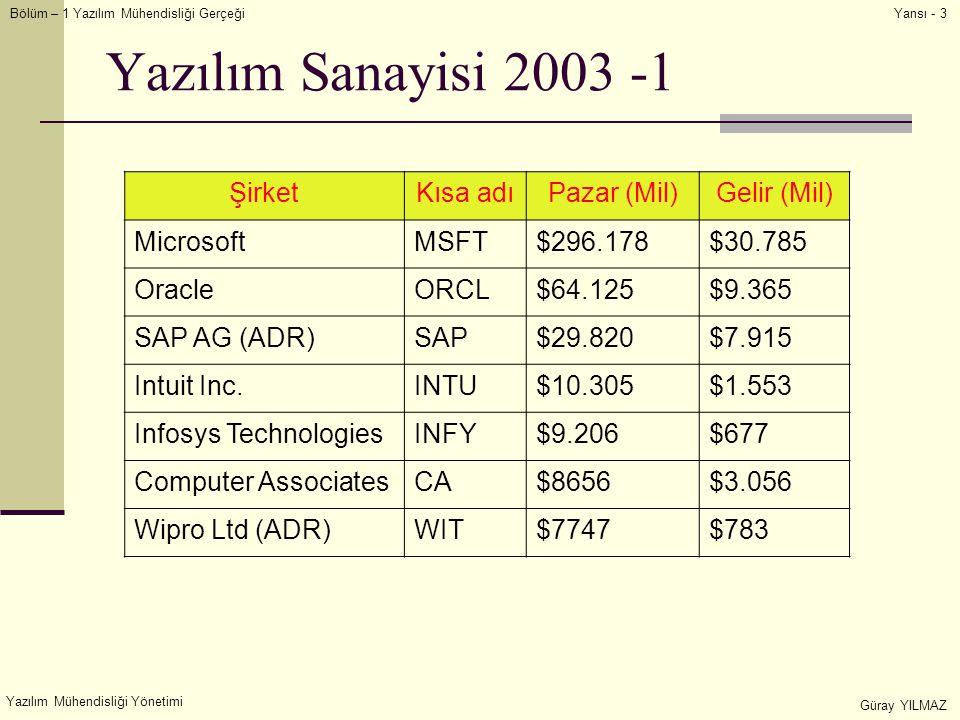 Bölüm – 1 Yazılım Mühendisliği Gerçeği Yazılım Mühendisliği Yönetimi Güray YILMAZ Yansı - 3 Yazılım Sanayisi 2003 -1 ŞirketKısa adıPazar (Mil)Gelir (Mil) MicrosoftMSFT$296.178$30.785 OracleORCL$64.125$9.365 SAP AG (ADR)SAP$29.820$7.915 Intuit Inc.INTU$10.305$1.553 Infosys TechnologiesINFY$9.206$677 Computer AssociatesCA$8656$3.056 Wipro Ltd (ADR)WIT$7747$783