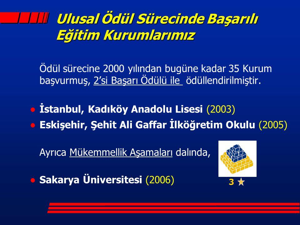 Ulusal Ödül Sürecinde Başarılı Eğitim Kurumlarımız Ödül sürecine 2000 yılından bugüne kadar 35 Kurum başvurmuş, 2'si Başarı Ödülü ile ödüllendirilmişt