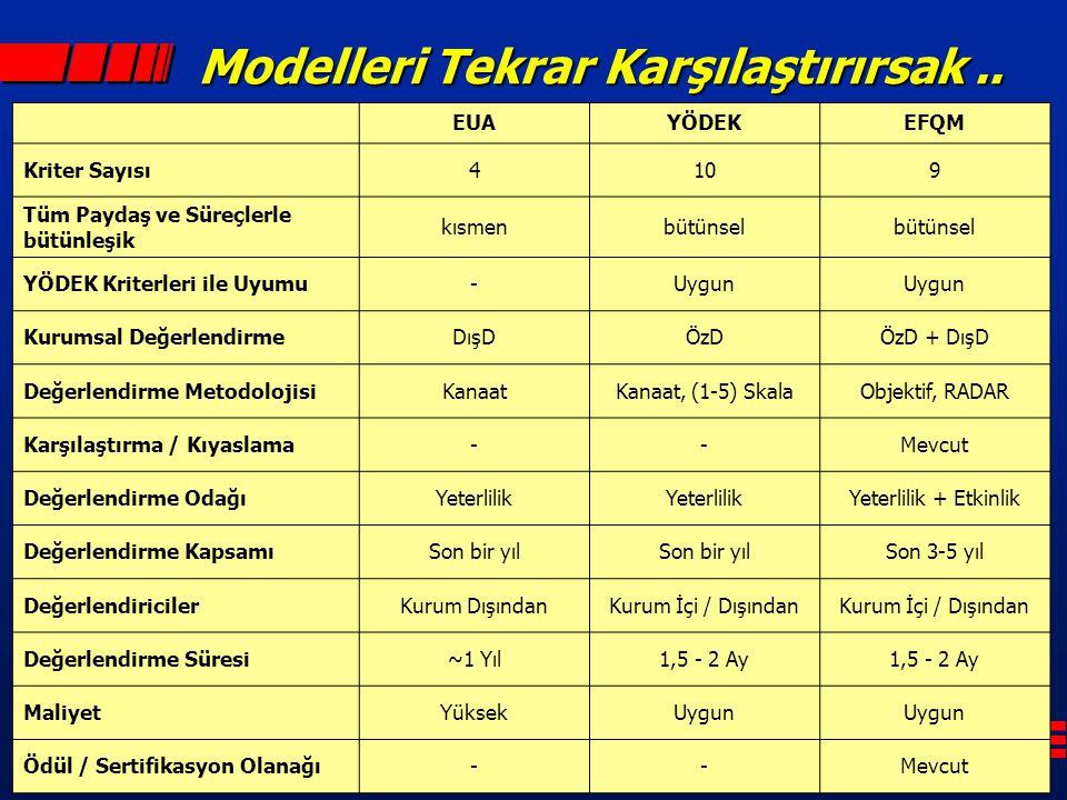 Modelleri Tekrar Karşılaştırırsak.. EUAYÖDEKEFQM Kriter Sayısı4109 Tüm Paydaş ve Süreçlerle bütünleşik kısmenbütünsel YÖDEK Kriterleri ile Uyumu-Uygun