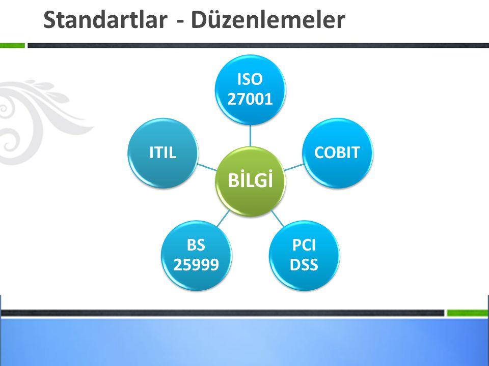 Standartlar - Düzenlemeler BİLGİ ISO 27001 COBIT PCI DSS BS 25999 ITIL