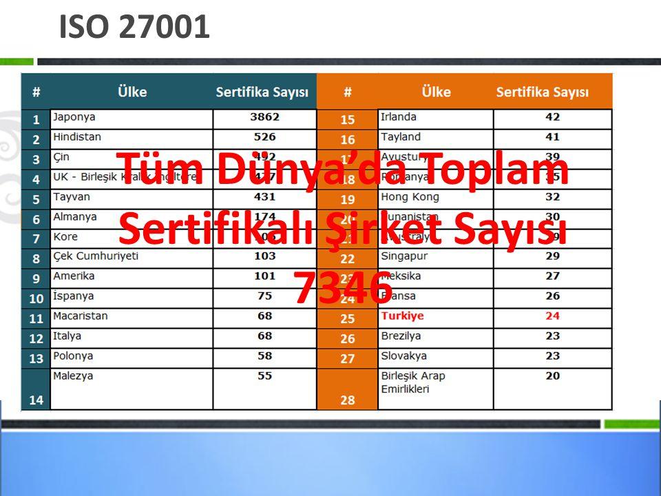 ISO 27001 Tüm Dünya'da Toplam Sertifikalı Şirket Sayısı 7346