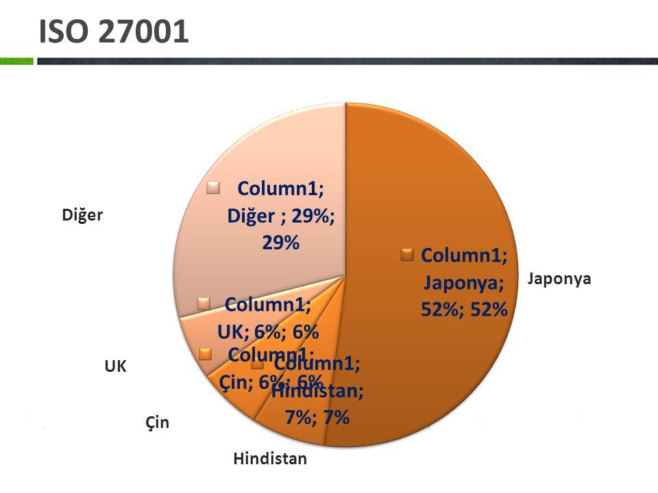 ISO 27001 Japonya Hindistan UK Diğer Çin