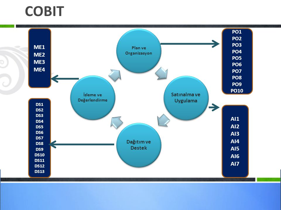 COBIT Plan ve Organizasyon Satınalma ve Uygulama Dağıtım ve Destek İzleme ve Değerlendirme PO1 PO2 PO3 PO4 PO5 PO6 PO7 PO8 PO9 PO10 AI1 AI2 AI3 AI4 AI