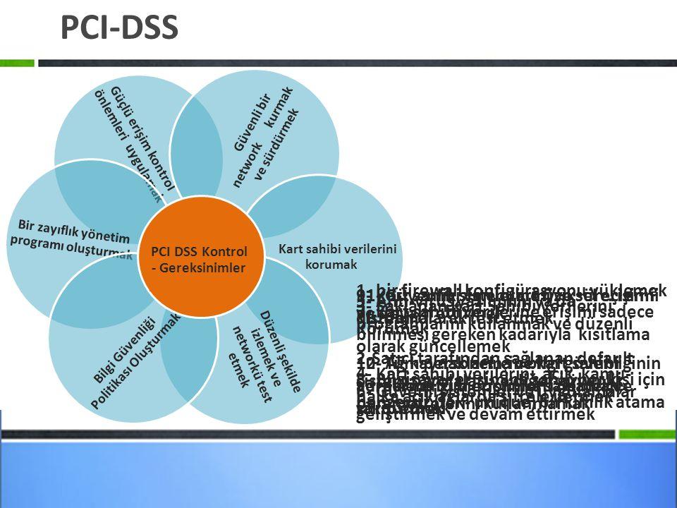 PCI-DSS Güçlü erişim kontrol önlemleri uygulamak Bir zayıflık yönetim programı oluşturmak Güvenli bir network kurmak ve sürdürmek Kart sahibi verilerini korumak Düzenli şekilde izlemek ve networkü test etmek Bilgi Güvenliği Politikası Oluşturmak PCI DSS Kontrol - Gereksinimler 1- bir firewall konfigürasyonu yüklemek ve devam ettirmek 2-Satıcı tarafından sağlanan default sistem parolaları ve diğer güvenlik parametrelerini kullanmamak 3- Saklanan Kart Sahibi Verilerini Korumak 4- Kart sahibi verilerini, açık, kamu- halka açık ağlarda şifrele iletmek 5- Anti-virüs yazılımını ya da programlarını kullanmak ve düzenli olarak güncellemek 6- Güvenli sistemler ve uygulamalar geliştirmek ve devam ettirmek 7- Kart sahibi verilerine erişimi sadece bilinmesi gereken kadarıyla kısıtlama 8- Bilgisayar erişimine sahip her kişi için benzersiz (tek- unique) bir kimlik atama 9- Kart sahibi verilerine fiziksel erişimi kısıtlama 10- Ağ kaynaklarına ve kart sahibi verilerine tüm erişimleri izlemek ve takip etmek 11- Güvenlik sistemlerini ve süreçlerini düzenli olarak test etmek 12- Tüm personel için bilgi güvenliğinin adreslendiği bir politika sağlamak, sürdürmek
