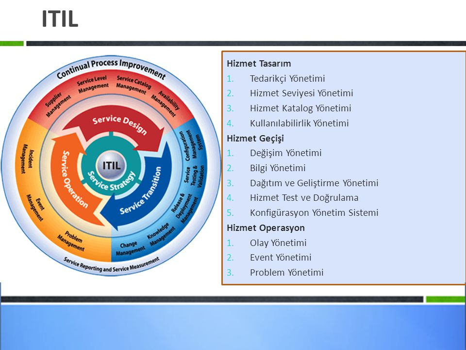 ITIL Hizmet Tasarım 1. Tedarikçi Yönetimi 2. Hizmet Seviyesi Yönetimi 3. Hizmet Katalog Yönetimi 4. Kullanılabilirlik Yönetimi Hizmet Geçişi 1. Değişi