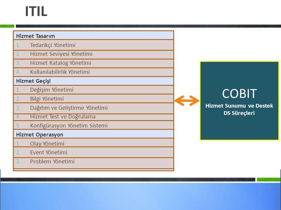 ITIL Hizmet Tasarım 1.Tedarikçi Yönetimi 2. Hizmet Seviyesi Yönetimi 3.